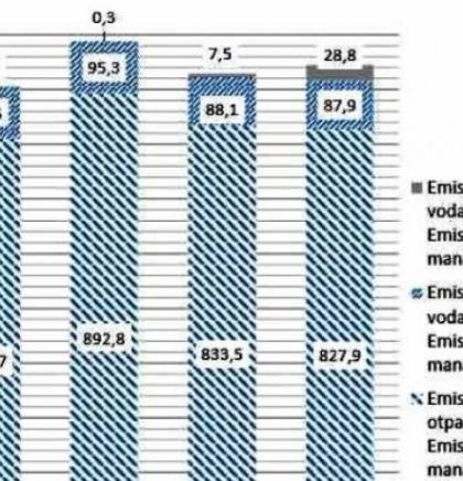 Porast ukupnih emisija stakleničkih plinova u BiH