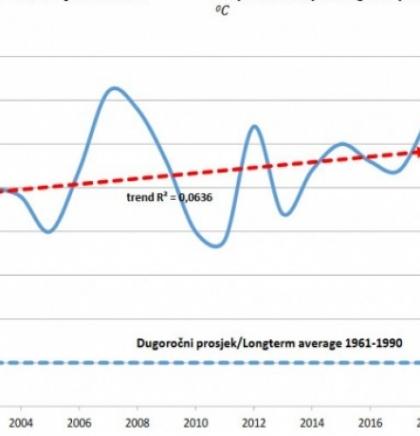 U posljednjih 18 godina januar 2017. bio najhladniji, a juli 2012. najtopliji