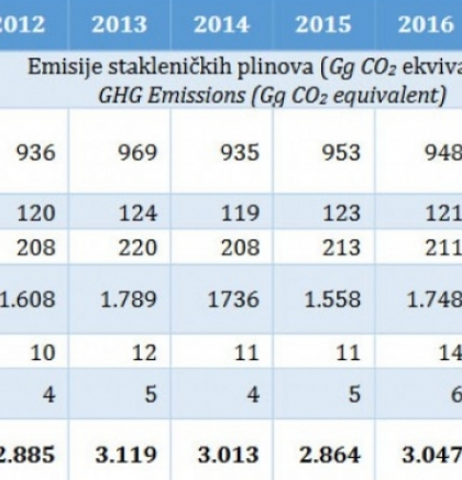 Greenhouse gas emissions in the agricultural sector increased by one percent